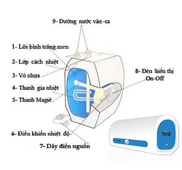 Nhận biết các bộ phận cấu tạo của bình nóng lạnh