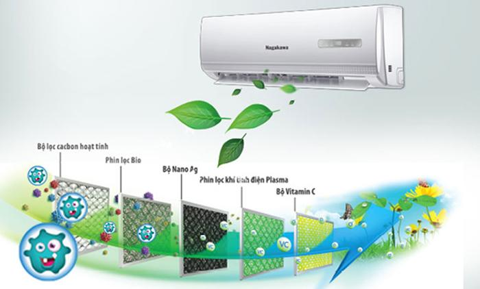 Hệ thống làm sạch không khí tích hợp 5 lớp